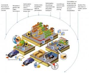 Effitrace solution logiciel de gestion d'entrepôt